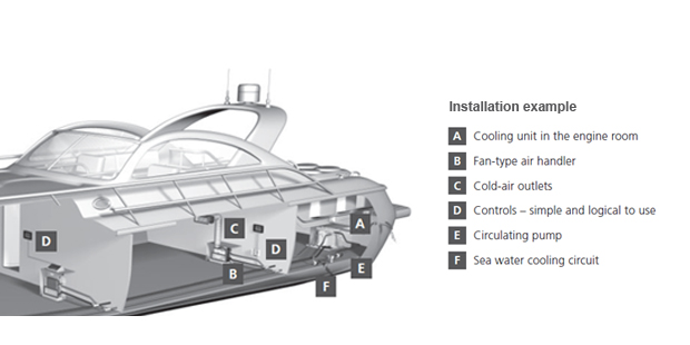 marine installation bluecool cseries 620 34